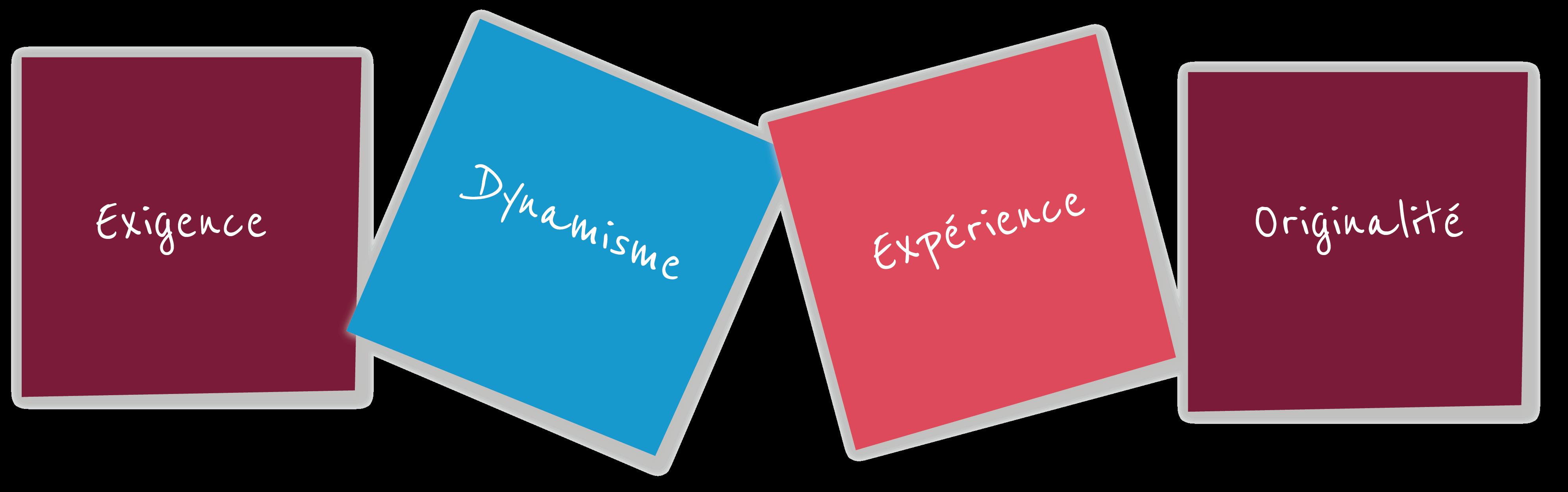 Post-it des mots clés : Exigence, dynamisme, expérience, originalité